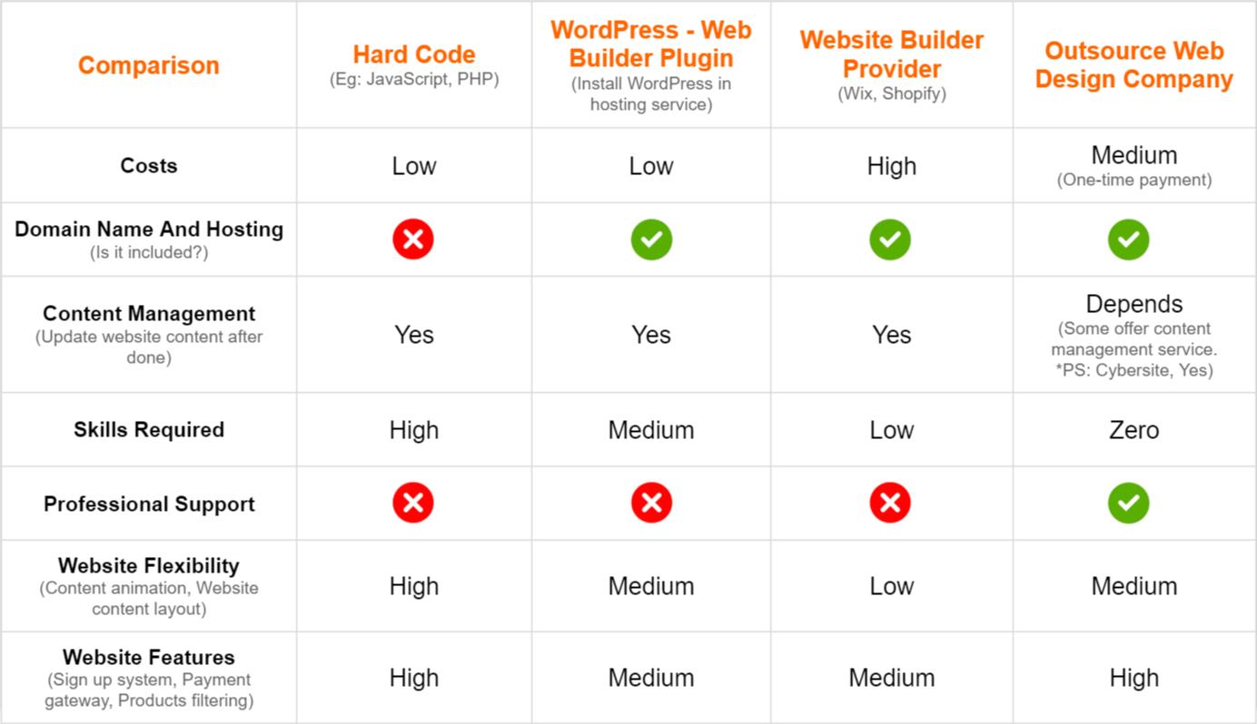 4 ways to start website